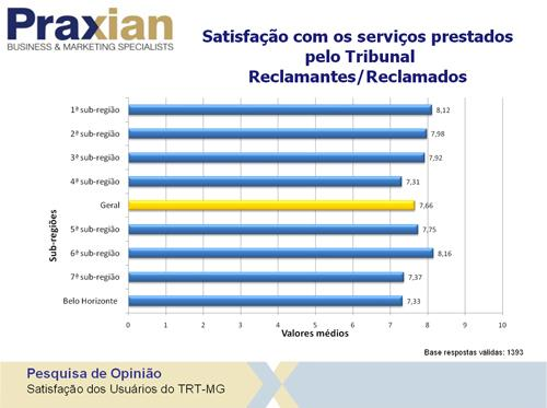 Pesquisa aponta excelência do Tribunal na prestação dos serviços (imagem 1)