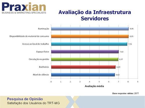 Pesquisa aponta excelência do Tribunal na prestação dos serviços (imagem 8)