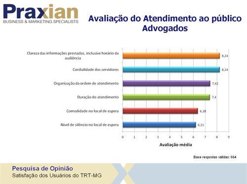 Pesquisa aponta excelência do Tribunal na prestação dos serviços (imagem 2)