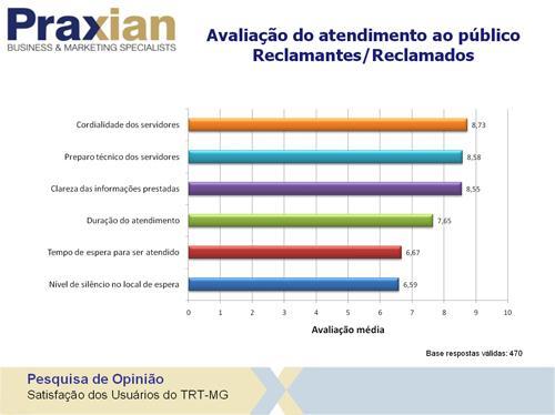 Pesquisa aponta excelência do Tribunal na prestação dos serviços (imagem 3)