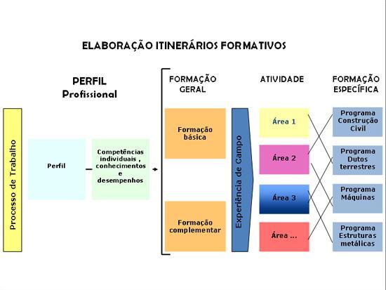 Escola Judicial elabora novo projeto pedagógico para assistentes e assessores de magistrados (imagem 4)