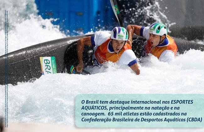 Foto de dois atletas brasileiros praticando canoagem em uma competição. Sobre a foto, na parte inferior direita,  há uma tarja transparente com a seguinte mensagem: O Brasil tem destaque internacional nos ESPORTES AQUÁTICOS, principalmente na natação e na canoagem.  65 mil atletas estão cadastrados na Confederação Brasileira de Desportos Aquáticos (CBDA).